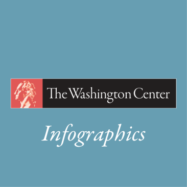 The Washington Center | Infographics